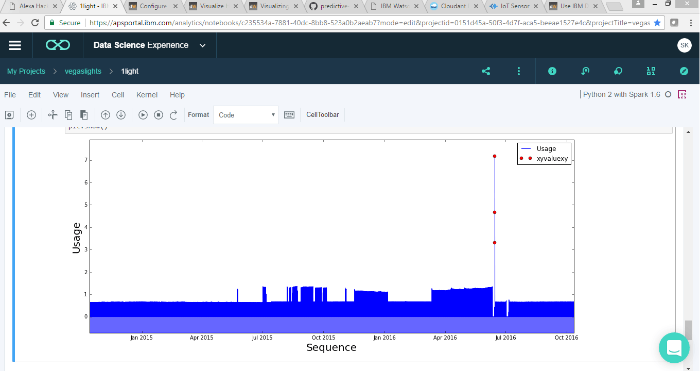 Figure 5. Streetlight Energy Usage Anomalies Detected by IBM Watson