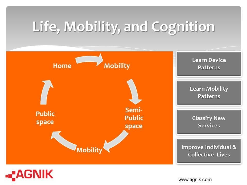 Smart Cities: Mobility. Cognition. Collective Intelligence.
