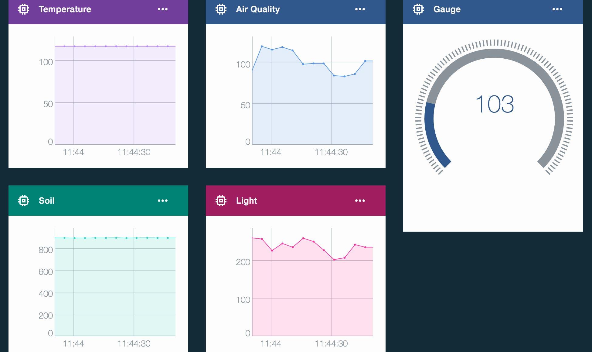 IBM Watson IoT Platform