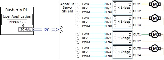 Basic block diagram