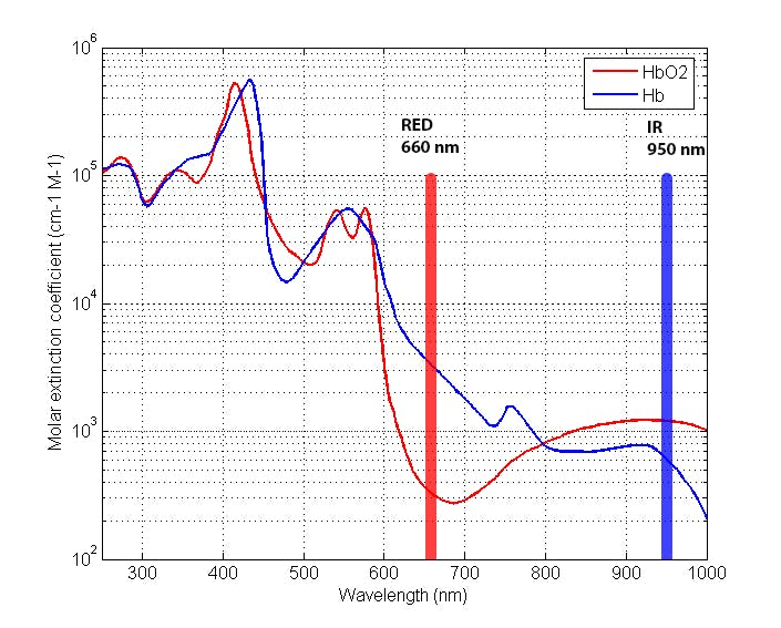 Figure 1: Molar extinction coefficient for Hb and HbO2.