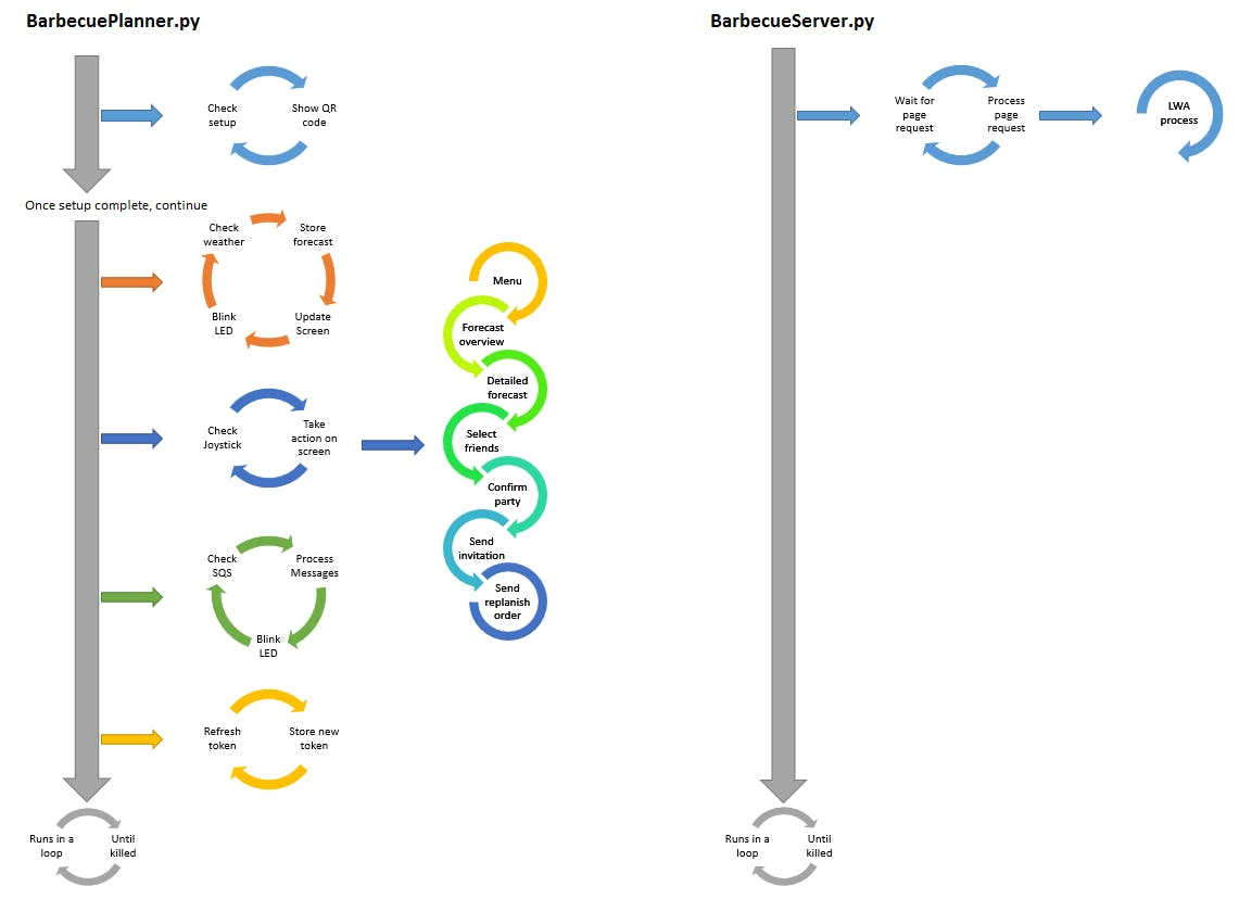The program flow: 2 core processes