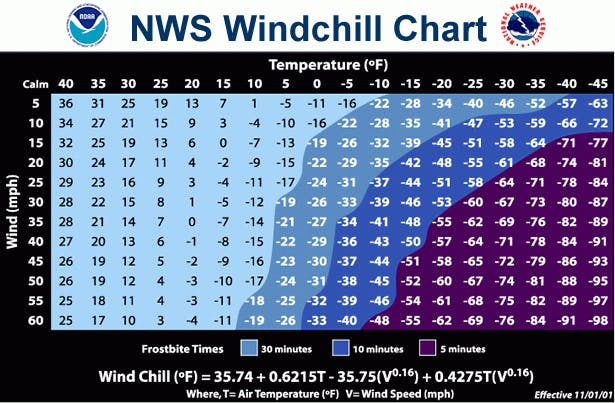 NWS Wind Chill Chart