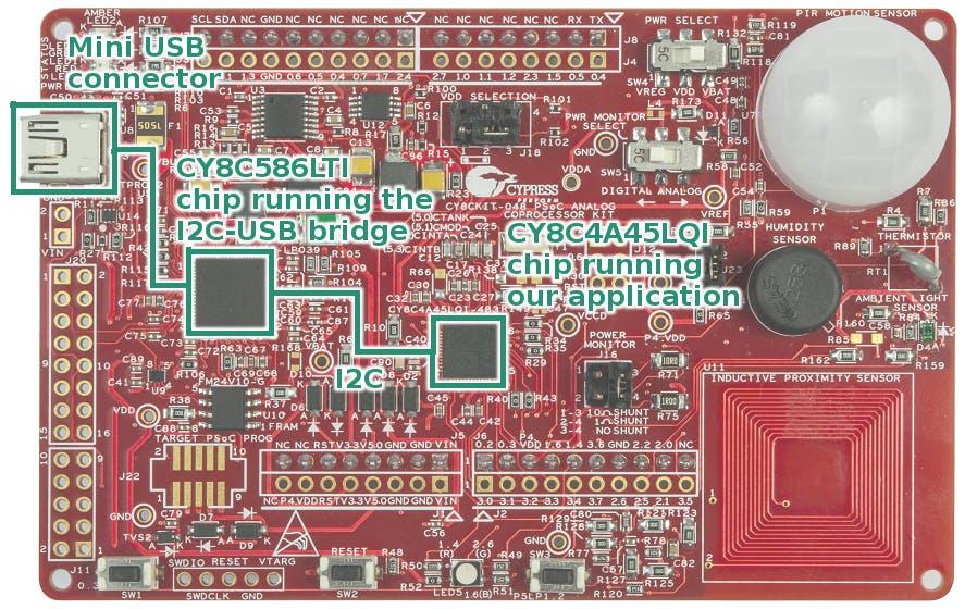 I2C-USB bridge overview