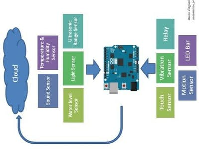 Home automation using Genuino 101 with Grove sensor kit