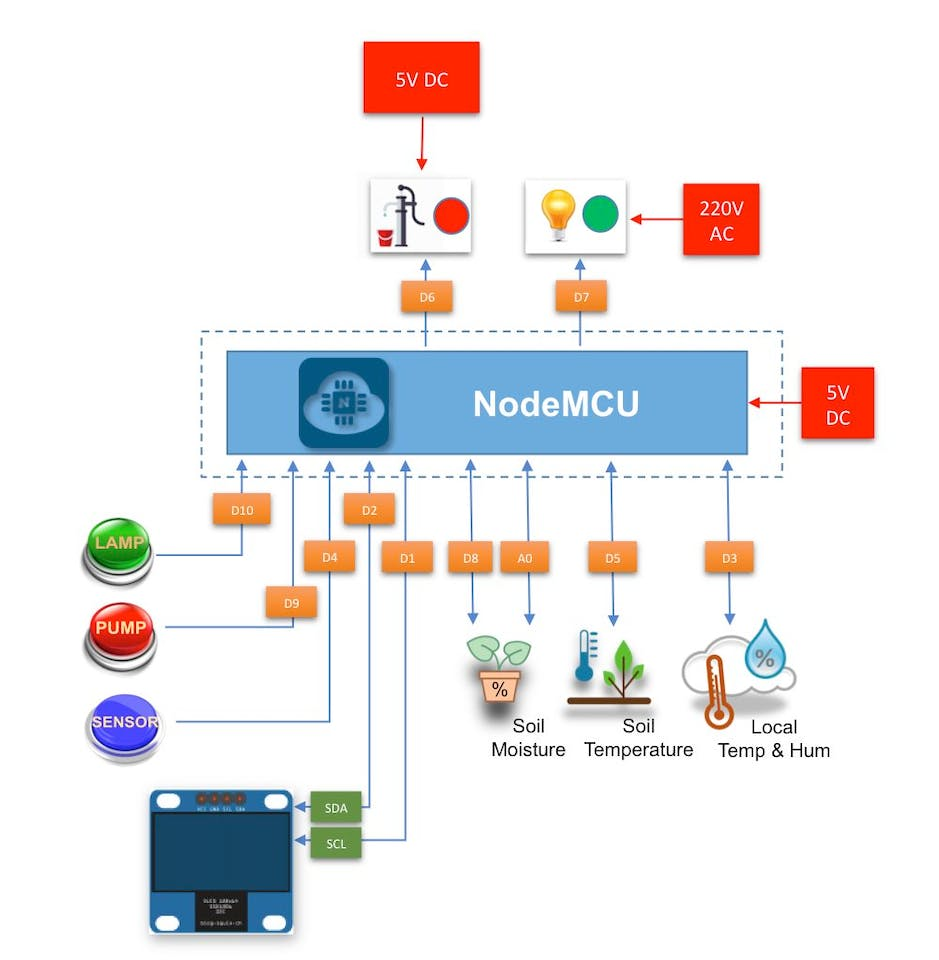 Automatic Gardening System With Nodemcu And Blynk Download Image Hydroelectric Power Plant Diagram Pc Android Iphone