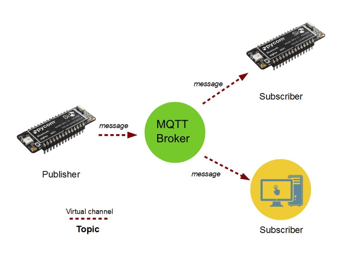 MQTT & MicroPython