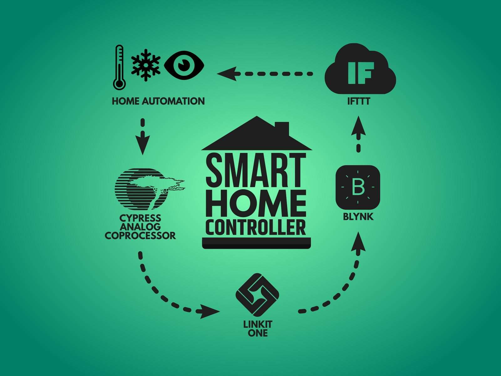 Smart Home Controller using PSoC and LinkIt ONE