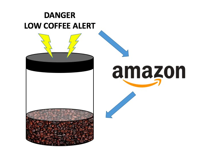 JavaWatch - Your Coffee Bean Guardian