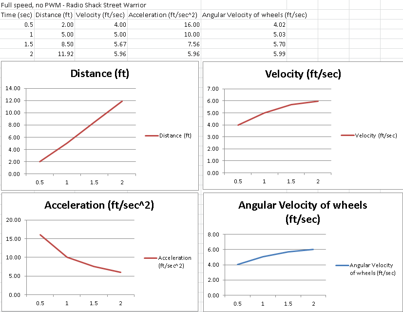 Velocity and accleration rmeasurements dx1trhfakx