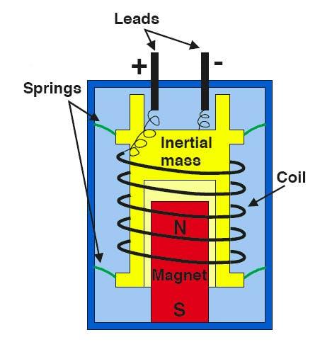 Inside a geophone (Source: http://newsline.linearcollider.org/images/2007/20070809_ftr1_3.jpg)