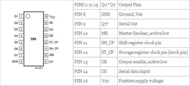 74HC595 Shift Register Pinouts