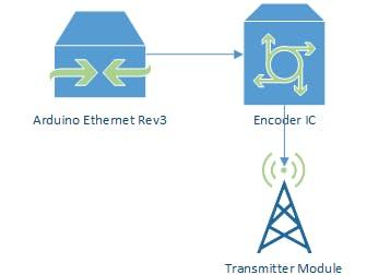 Using Short Range RF Transmissions Between Two Arduinos