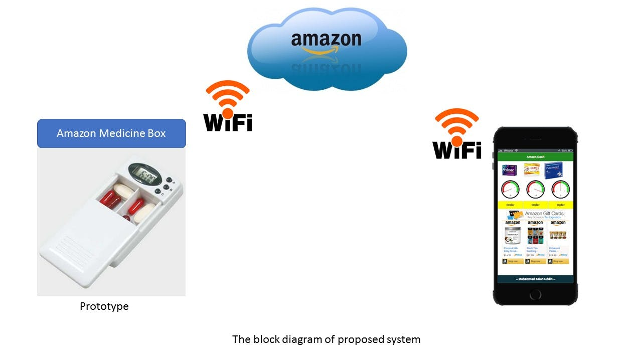 The Block Diagram of the system