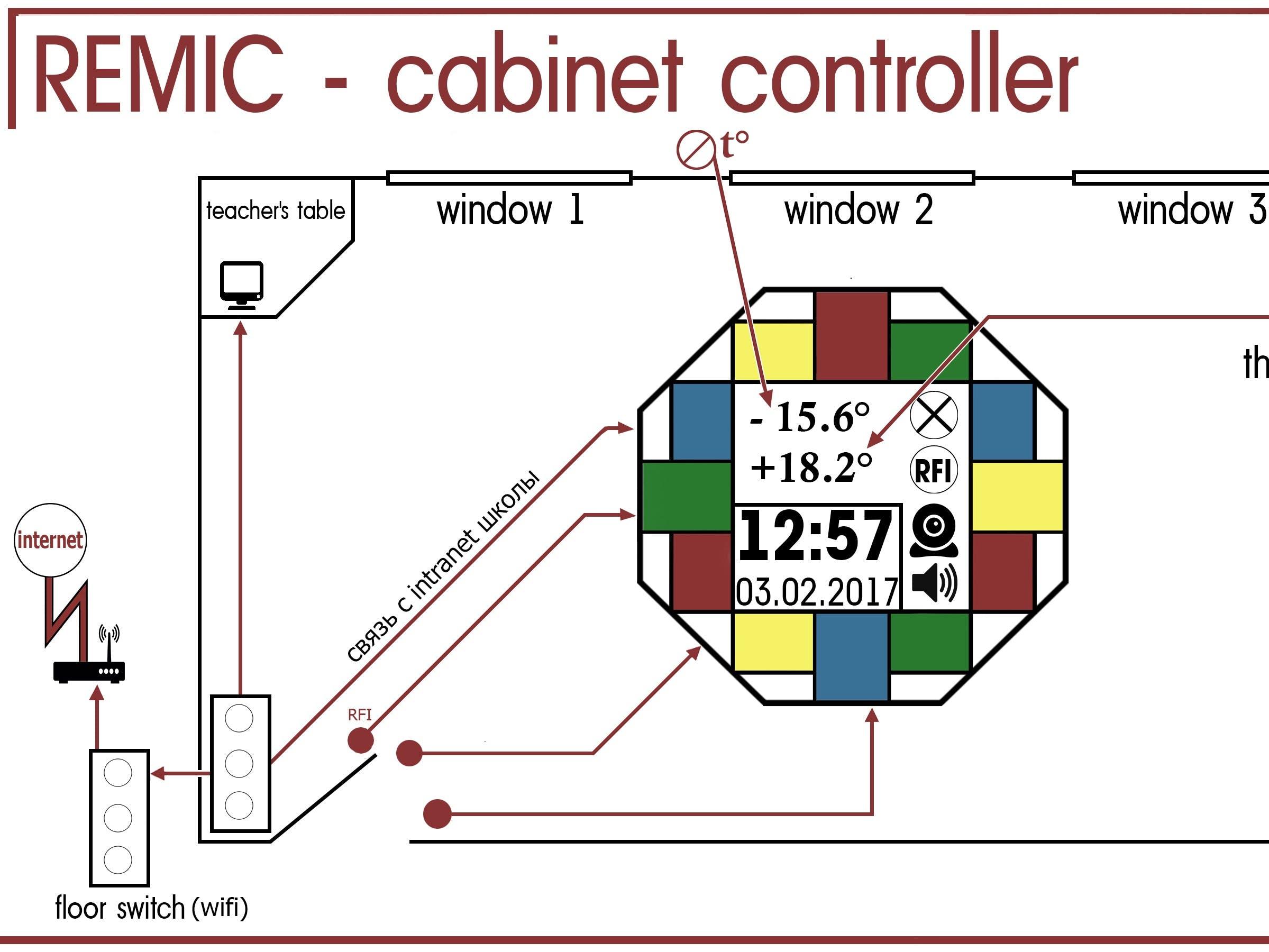SMART SCHOOL SYSTEM.  IoE unit REMIC, intellectual-control.
