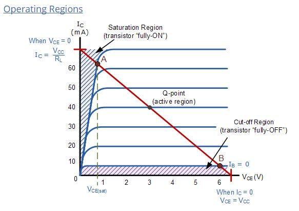 Transistors - Operating Regions
