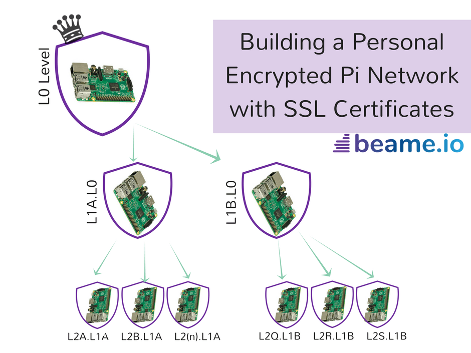 How To Get Multiple Free TLS Certs And Secure Your Home Net