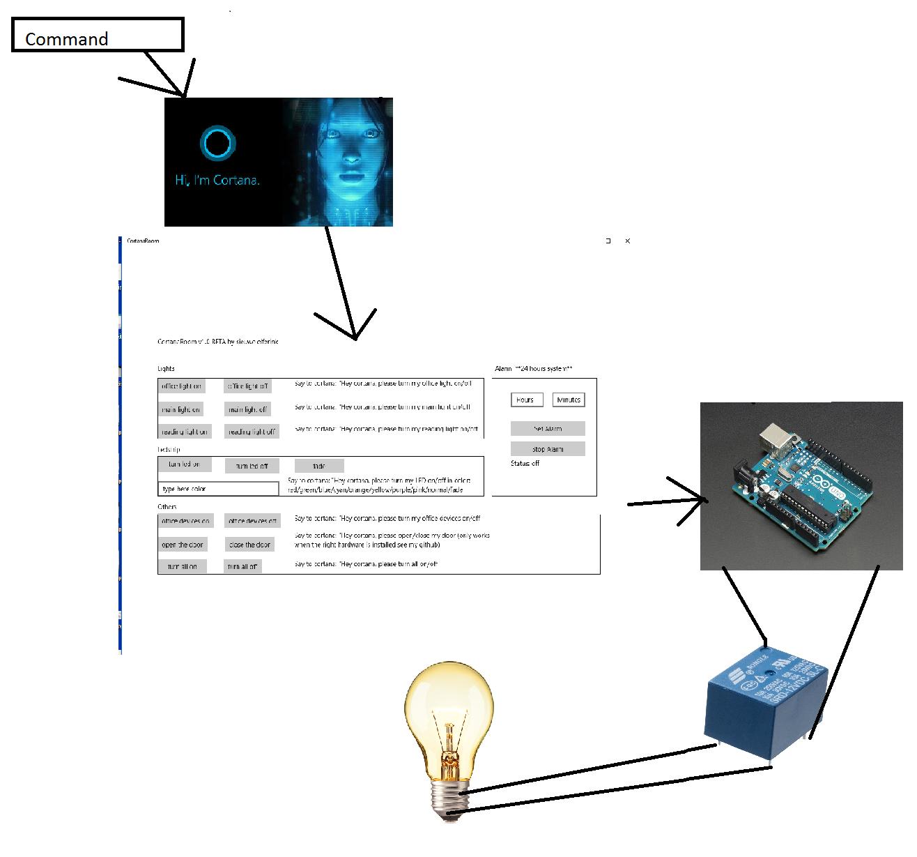Use Cortana And Arduino To Control Rgb Led Strip Lights Strips Circuit With View Original Cortanaroomblock 4dzh3dj7yy