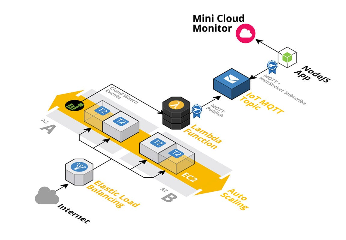 Example architecture (https://cloudcraft.co)