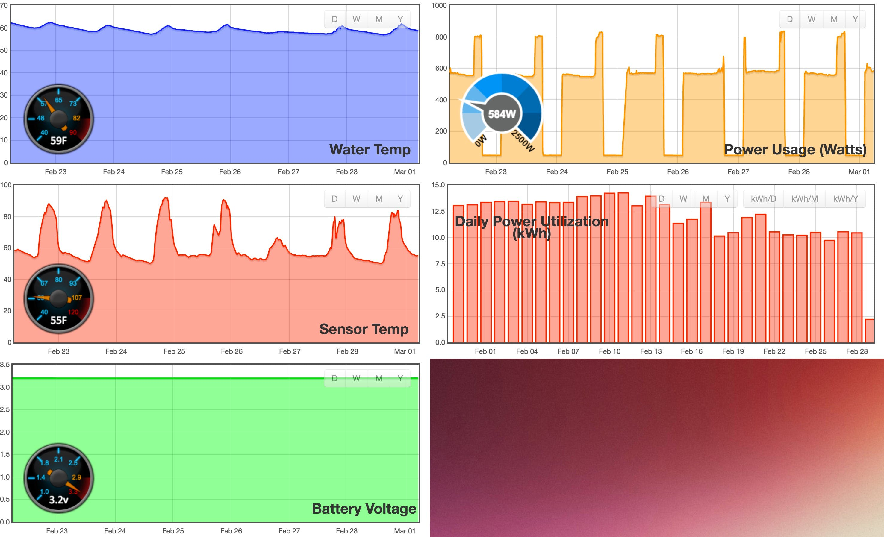 Some of the sensor tracking for my pool