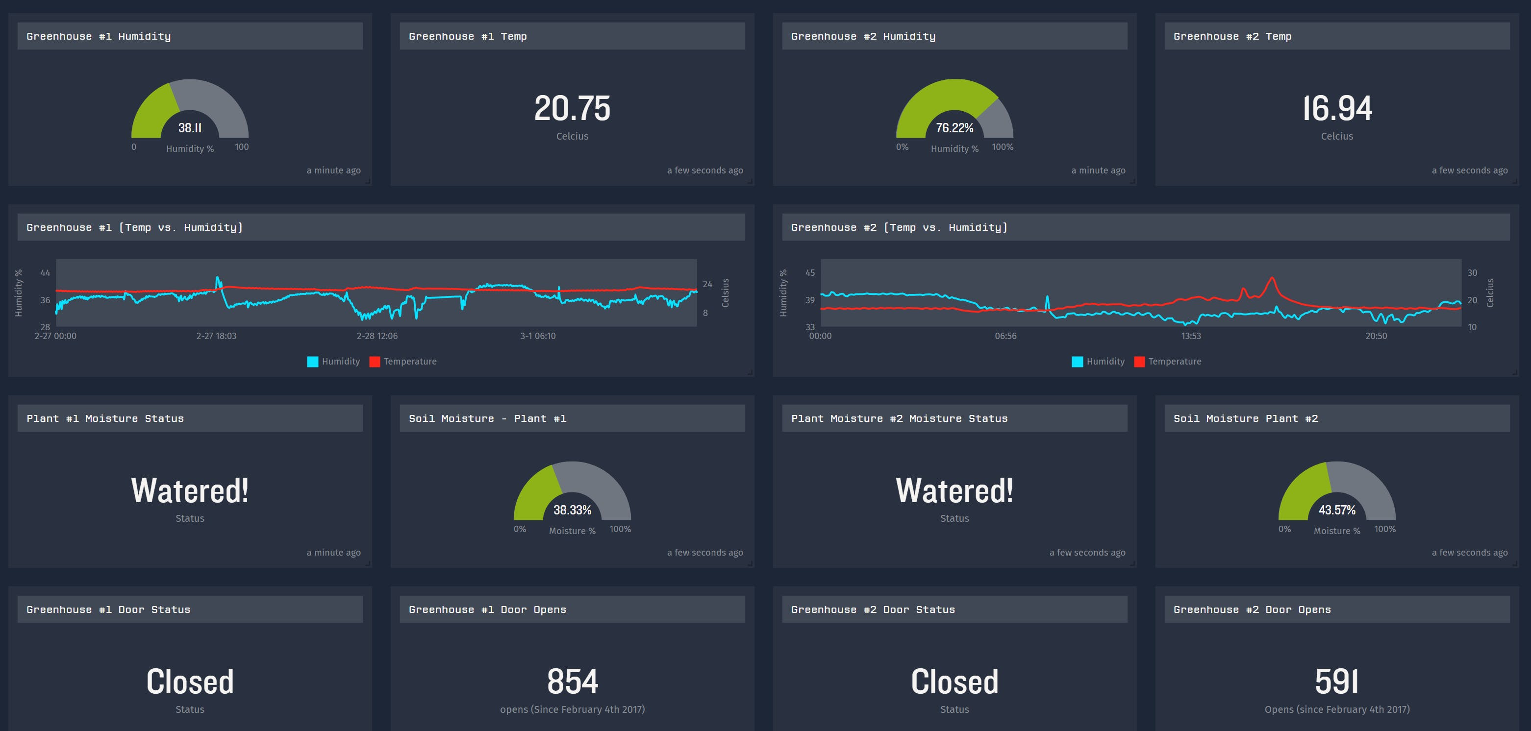 Example Agriculture Dashboard: Humidity, Temperature, Soil Moisture levels and Door statuses