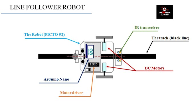 Line follower robot picto hackster