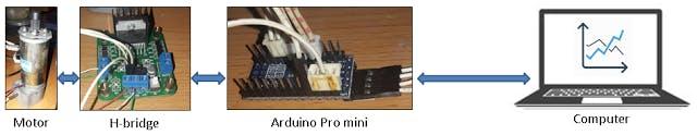 Arduino - Motor PID Speed Control