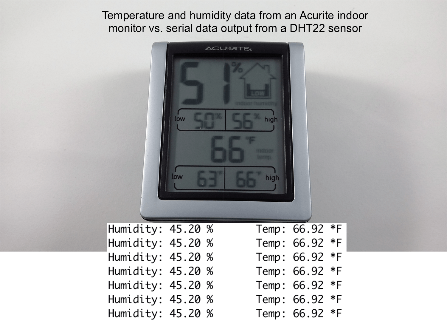 Comparing the response of an indoor temperature and humidity monitor to the DHT22 sensor (from Arduino serial monitor output). Data are reasonably similar with a bit of discrepancy with measuring humidity.