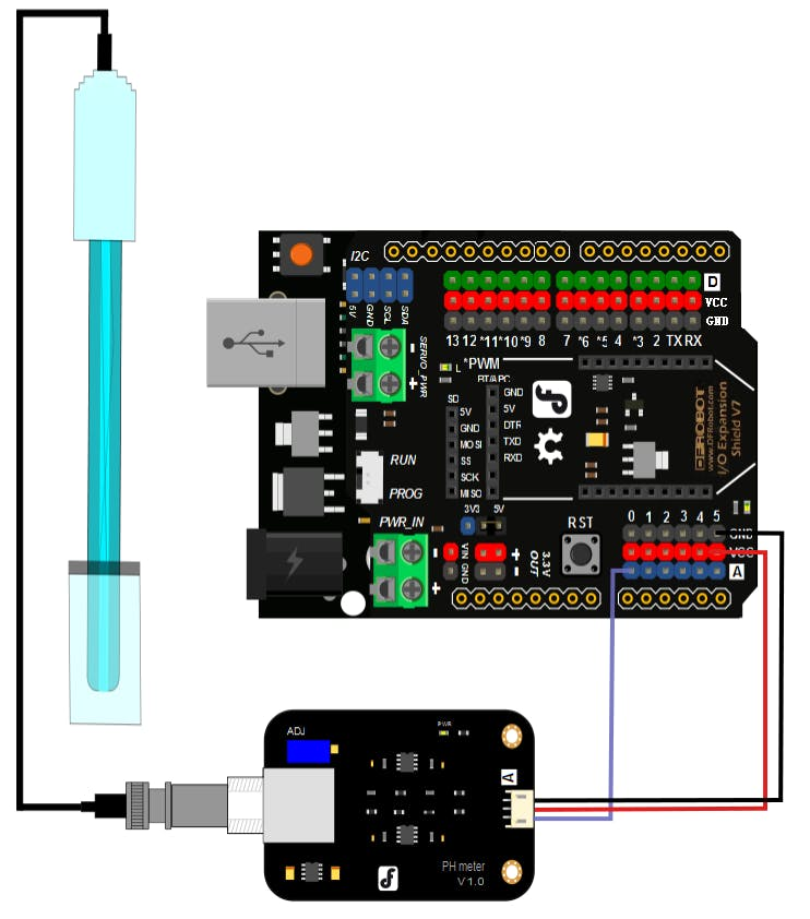 Image courtesy of DFRobot. Licensed under GNU Free Documentation License 1.3 <https://www.dfrobot.com/wiki/images/e/e7/PH_meter_connection1_%281%29.png>