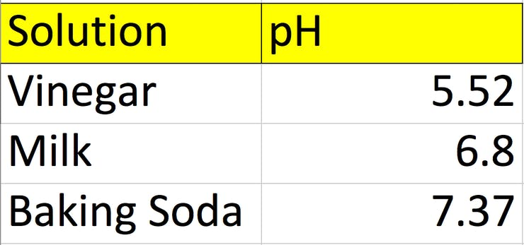Results from the pH probe. The experimental pH of milk appears to match with predictions. The pH of vinegar and baking soda are a bit off from our prediction. Better calibration will improve results.