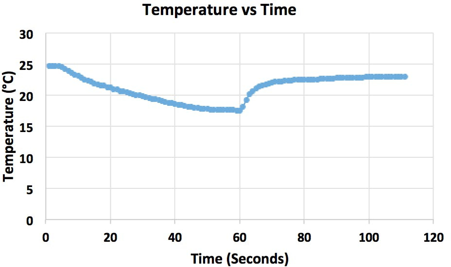 Output of our water temperature sensor from room temperature to colder environmental and back to room temperature.