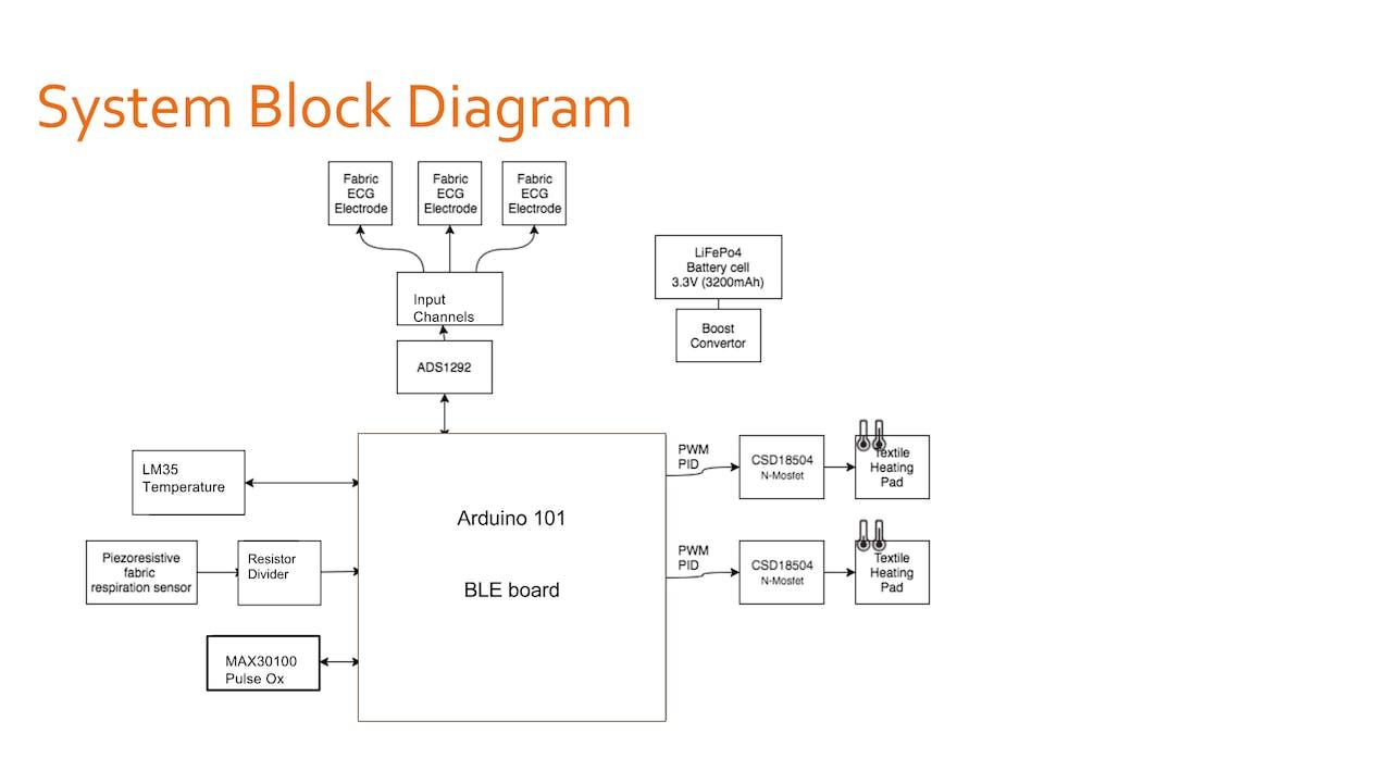 ADITI: Affordable Diagnostic Thermal Incubator - Hackster io