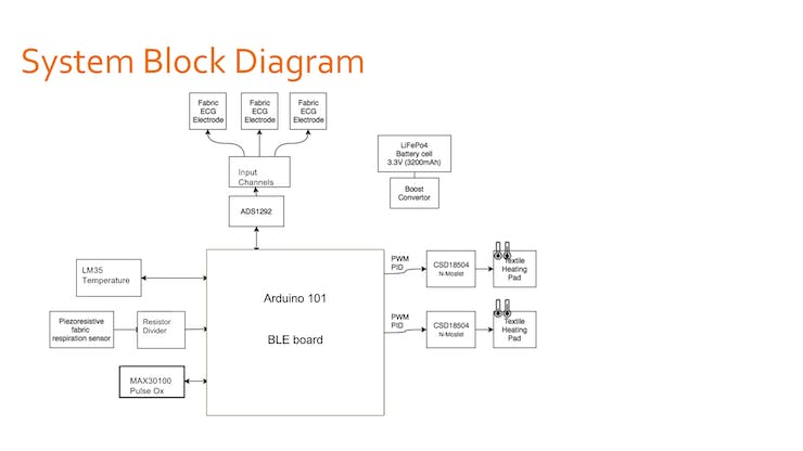 Our proposed System Block Diagram