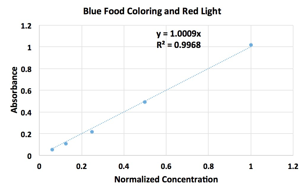 The absorbance of red light by blue food coloring at various concentrations of blue food coloring. Notice the linear relationship between absorbance and concentration.