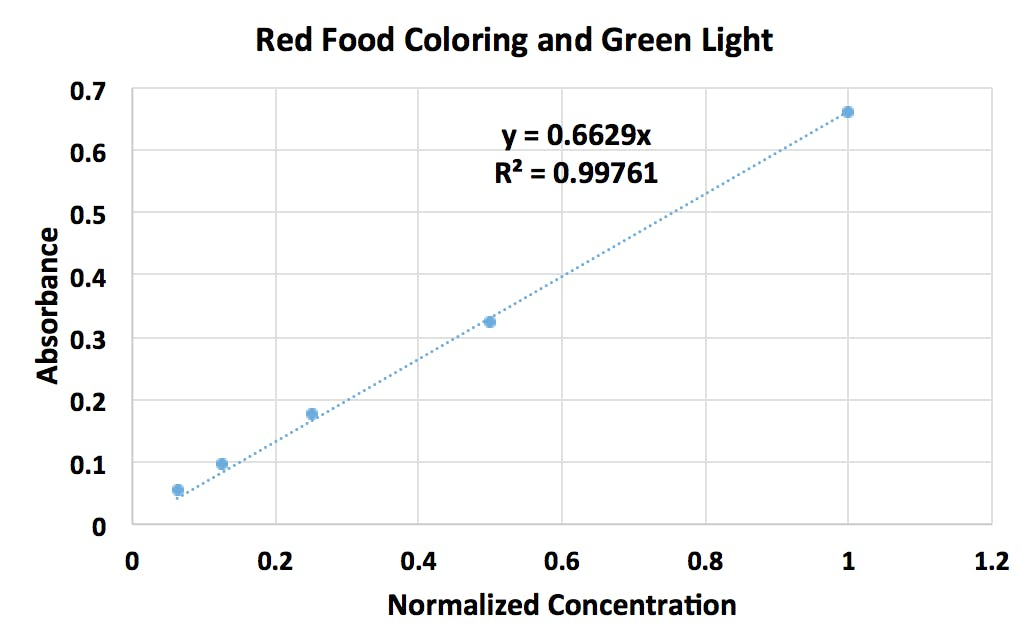 The absorbance of green light by red food coloring at various concentrations of red food coloring. Notice the linear relationship between absorbance and concentration.