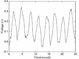 Respiration data from eeonyx through ADC
