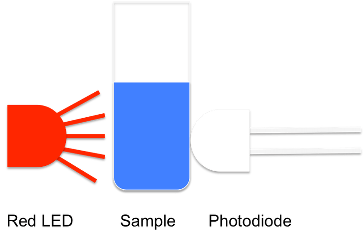 Conceptual drawing of the concept of spectrophotometry. A sample is placed between a light source and a photodetector. The phtoodetectore measures the amount of light that passes through the sample. With proper calibration, unknown samples can be identified and quantified.