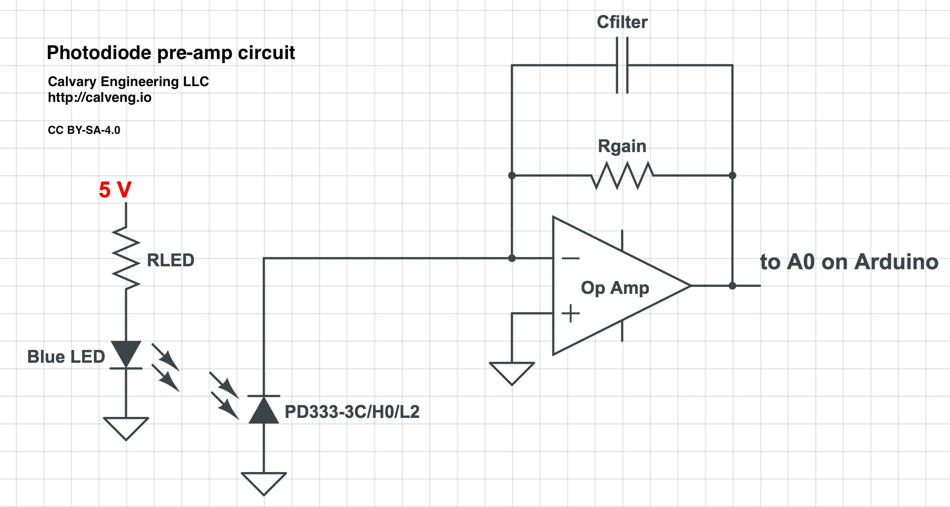 Photodiode preamp circuit. Adjust the values of the resistors and capacitors as appropriate. I would suggest a value of 1kiloOhms for RLED, 1MegaOhms for Rgain and 100nanoFarads for the capacitor.