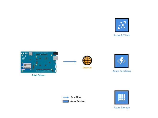 Get Stared: Intel Edison, Azure IoT Hub and Blink App