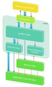 Diagram 1Legend