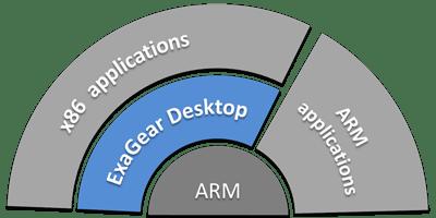 Fast Virtual Machine for Raspberry Pi: Meet ExaGear Desktop