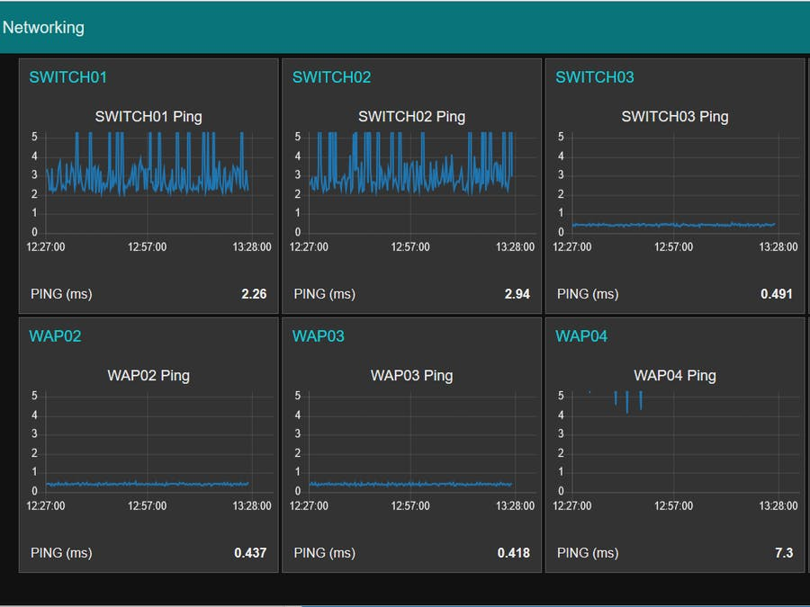 Network Monitoring using Raspberry Pi 3 and Node Red