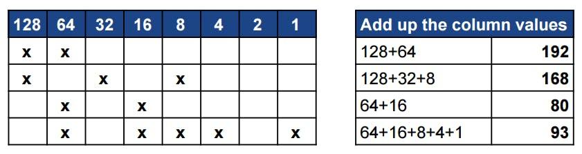 Decoding the binary