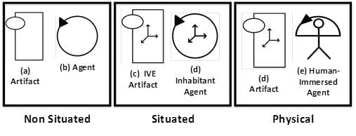 Type of entities