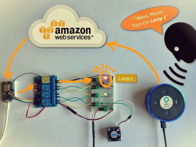 When IoT Meets AI: Home Automation With Alexa and NodeMCU