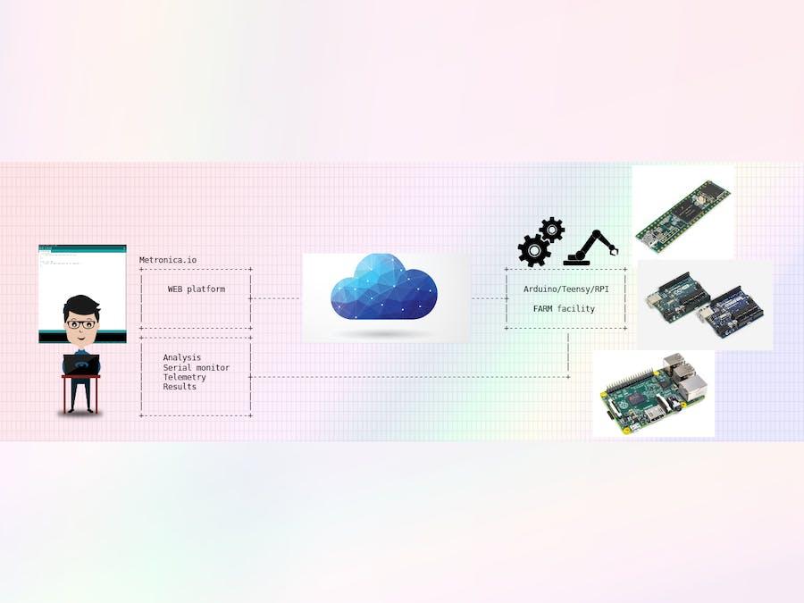 Metronica io - Your Arduino + Teensy + RasperryPI Farm - Hackster io