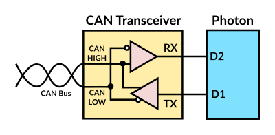 Hardware components of CAN bus