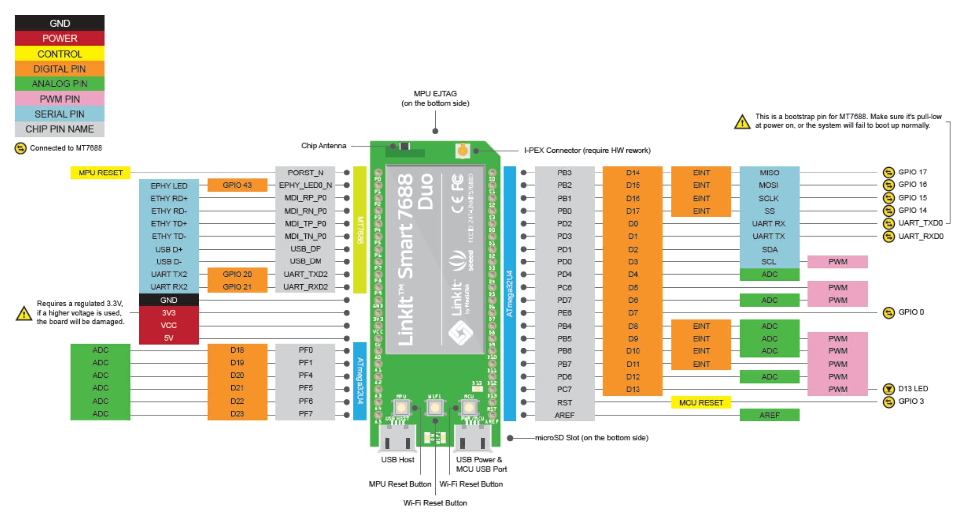 Mediatek LinkIt Smart 7688 DUO pinout