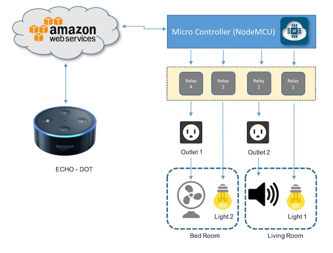 When Iot Meets Ai Home Automation With Alexa And Nodemcu