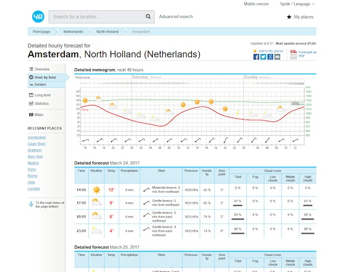 On the website, YR.nl does provide the Cloud Cover information